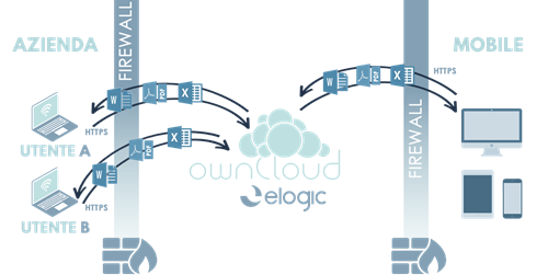 eLogic_EFSS_OwnCloud_File_Sync_And_Share-(1).png