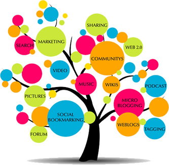 sito di marketing del piano di incontri